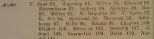 Claes Grill gav 1855 ut Statistiskt sammandrag av indelningsverket. Här återges vilka rotenummer som var aktuella i Arvika socken